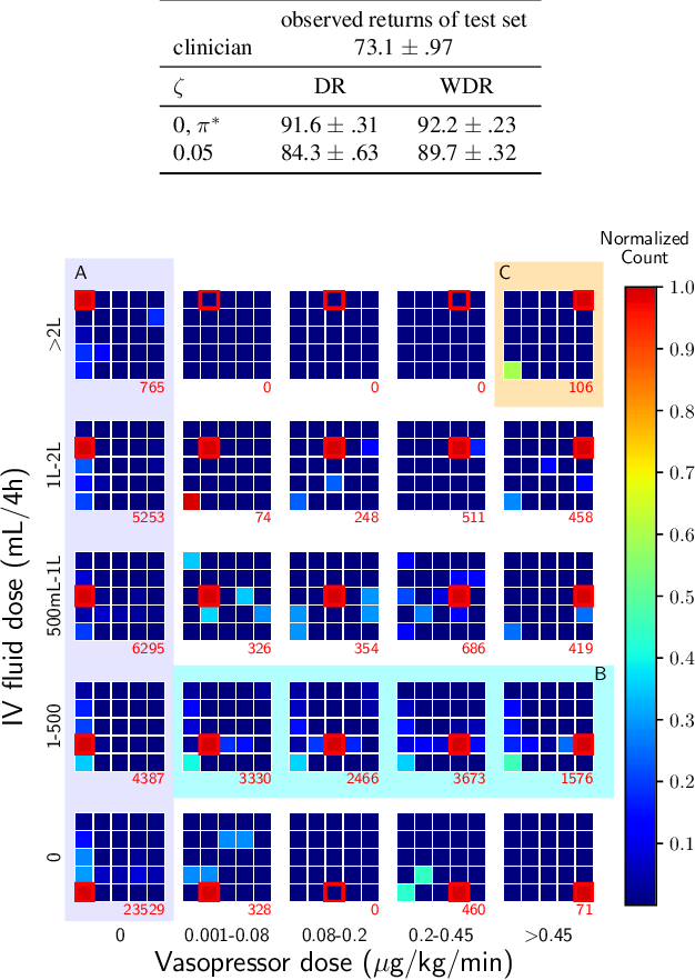 Figure 4 for Clinician-in-the-Loop Decision Making: Reinforcement Learning with Near-Optimal Set-Valued Policies