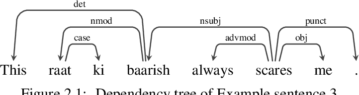 Figure 1 for Universal Dependency Parsing for Hindi-English Code-switching