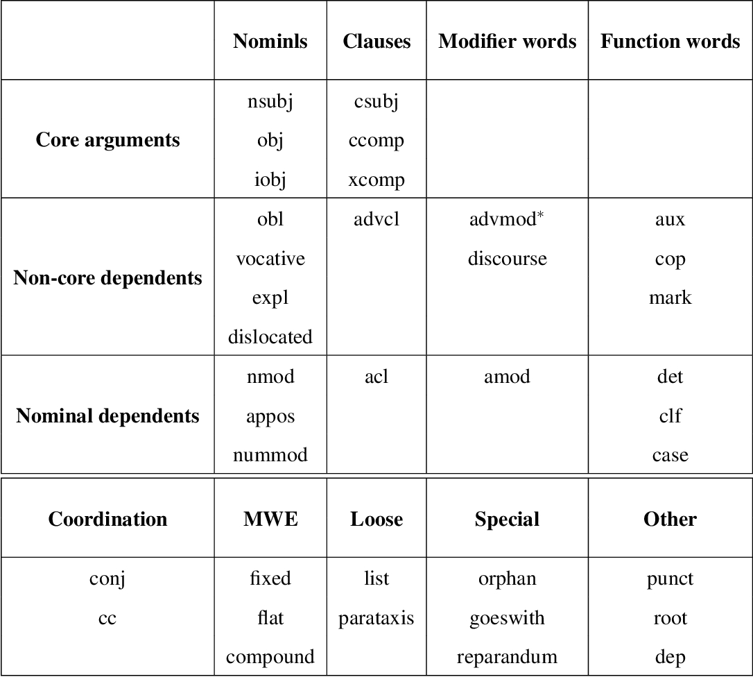 Figure 3 for Universal Dependency Parsing for Hindi-English Code-switching