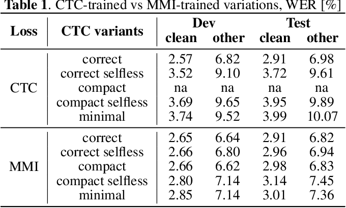 Figure 2 for CTC Variations Through New WFST Topologies