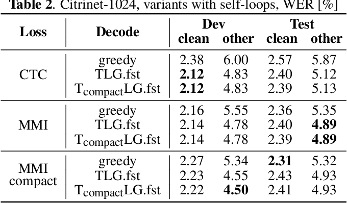Figure 4 for CTC Variations Through New WFST Topologies