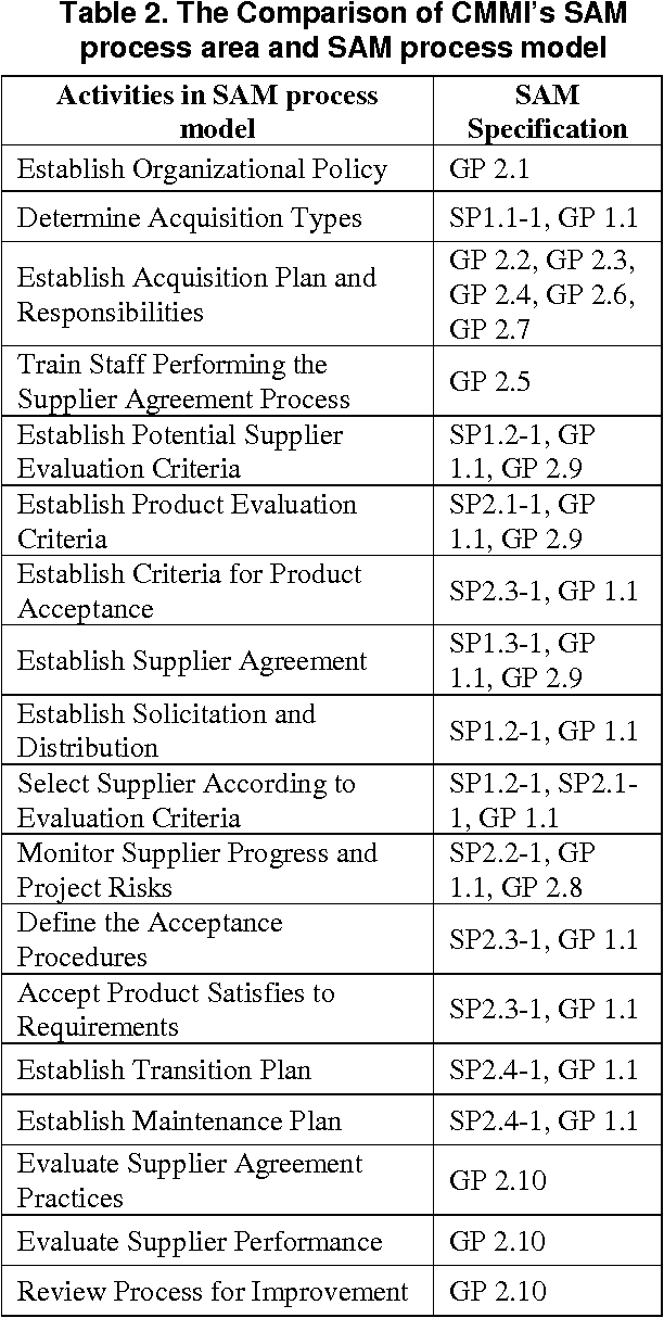 A Process Model Design And Tool Development For Supplier Agreement