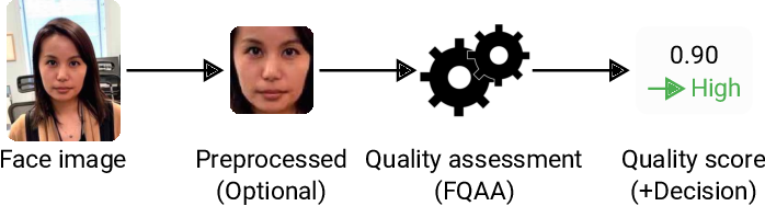 Figure 1 for Face Image Quality Assessment: A Literature Survey