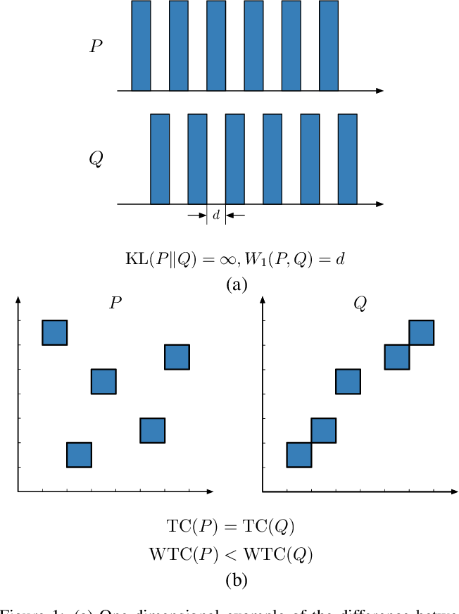 Figure 1 for Disentangled Representation Learning with Wasserstein Total Correlation