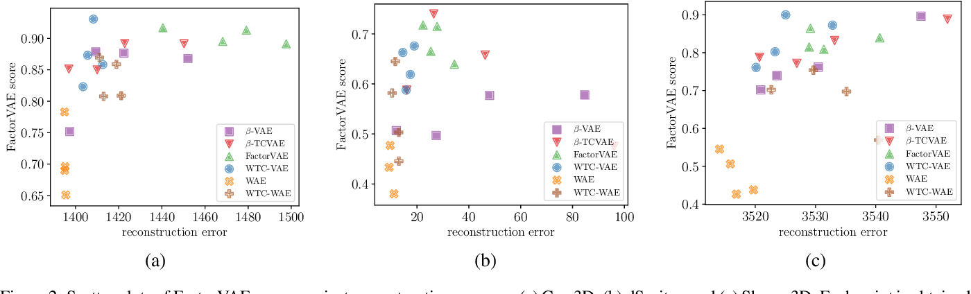 Figure 3 for Disentangled Representation Learning with Wasserstein Total Correlation