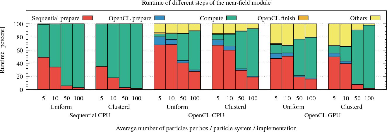 A Hybrid CPU/GPU Implementation of Computationally Intensive
