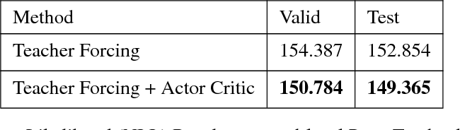 Figure 2 for ACtuAL: Actor-Critic Under Adversarial Learning