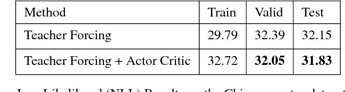 Figure 3 for ACtuAL: Actor-Critic Under Adversarial Learning