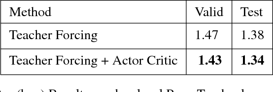 Figure 4 for ACtuAL: Actor-Critic Under Adversarial Learning