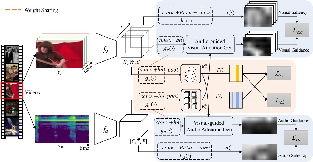 Figure 3 for Cross-Modal Attention Consistency for Video-Audio Unsupervised Learning