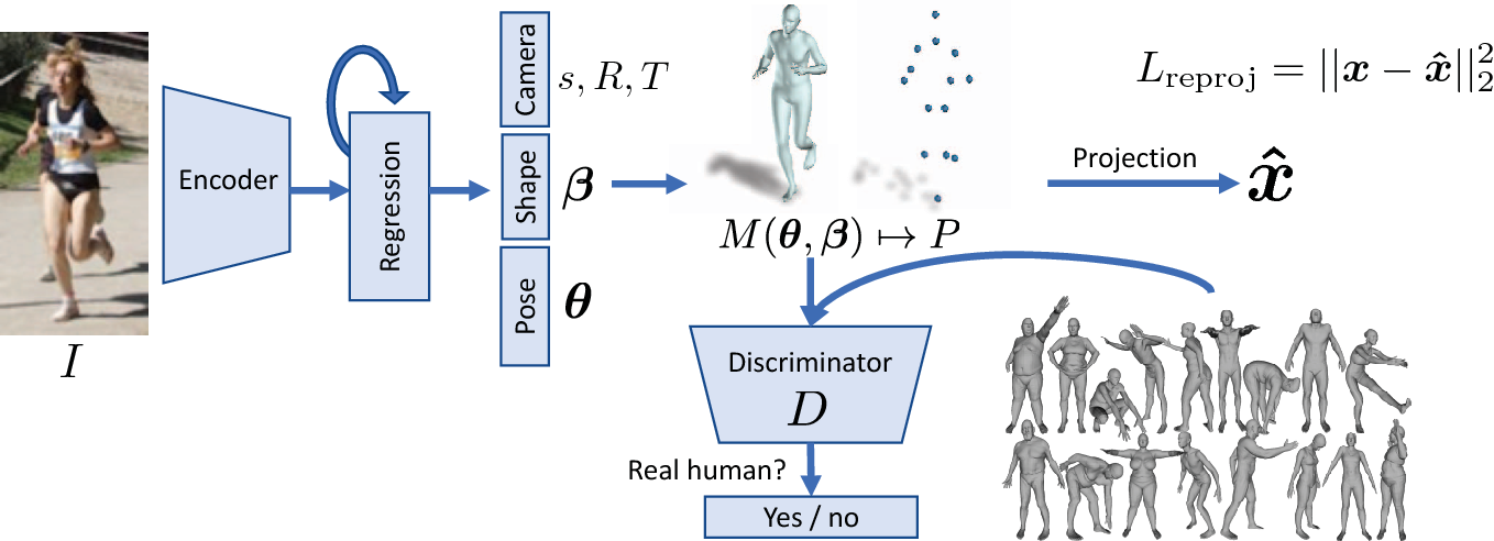 Figure 2 for End-to-end Recovery of Human Shape and Pose