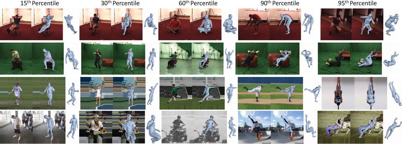Figure 4 for End-to-end Recovery of Human Shape and Pose