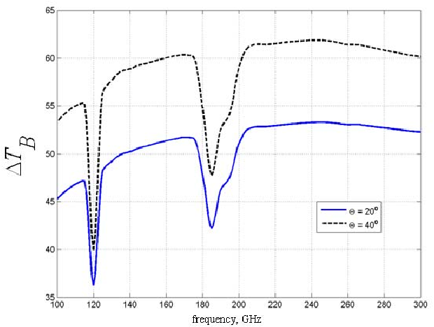 Fig. 2. The difference in brightness