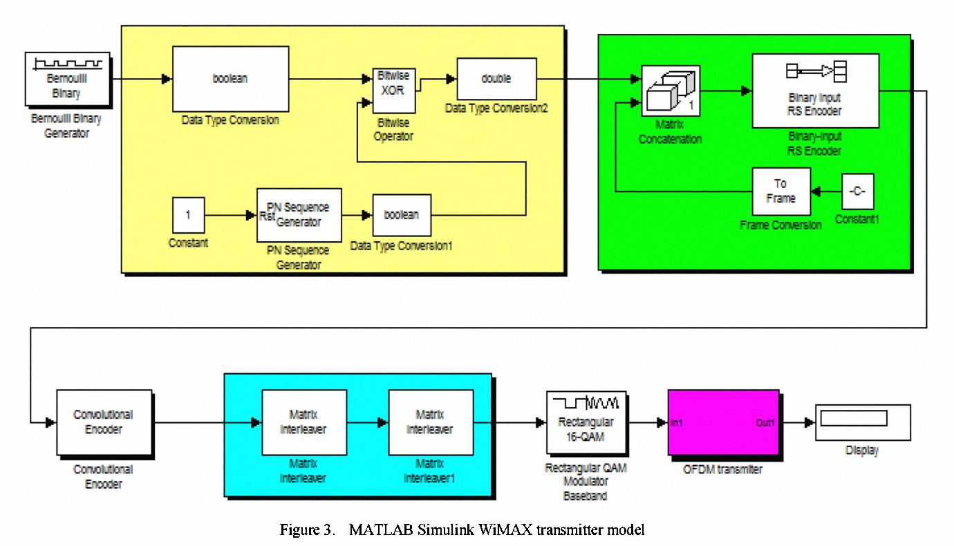 Figure 3 from A new frame synchronization algorithm for OFDM WiMAX