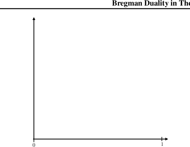 Figure 3 for All in the Exponential Family: Bregman Duality in Thermodynamic Variational Inference