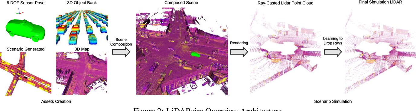 Figure 3 for LiDARsim: Realistic LiDAR Simulation by Leveraging the Real World