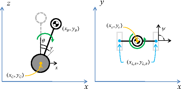 Figure 1 from On the dynamic model of a two-wheeled inverted