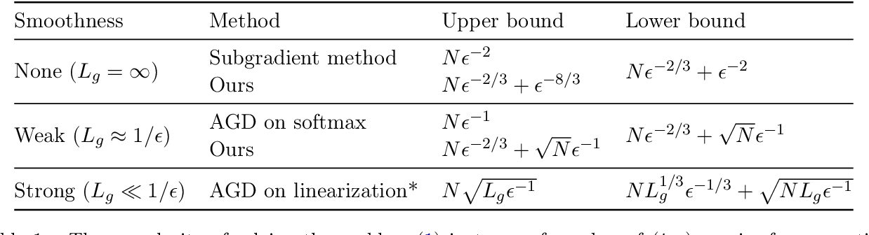 Figure 1 for Thinking Inside the Ball: Near-Optimal Minimization of the Maximal Loss