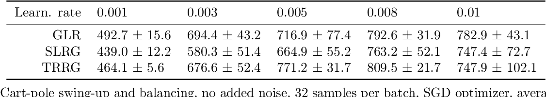 Figure 4 for A unified view of likelihood ratio and reparameterization gradients