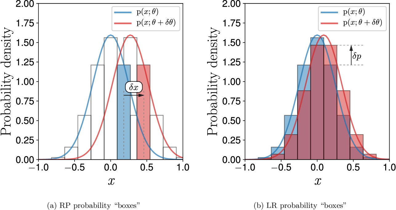 Figure 1 for A unified view of likelihood ratio and reparameterization gradients