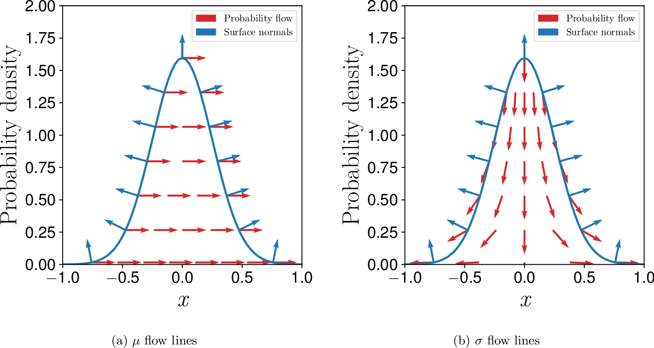 Figure 2 for A unified view of likelihood ratio and reparameterization gradients