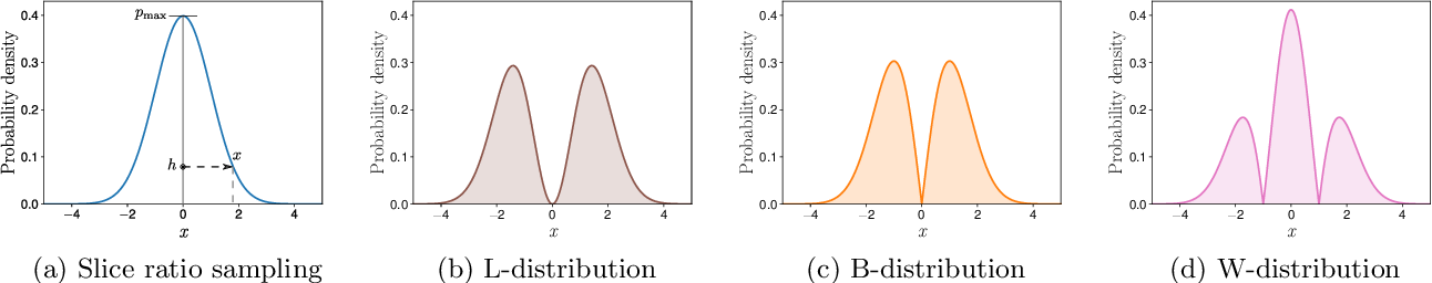 Figure 3 for A unified view of likelihood ratio and reparameterization gradients