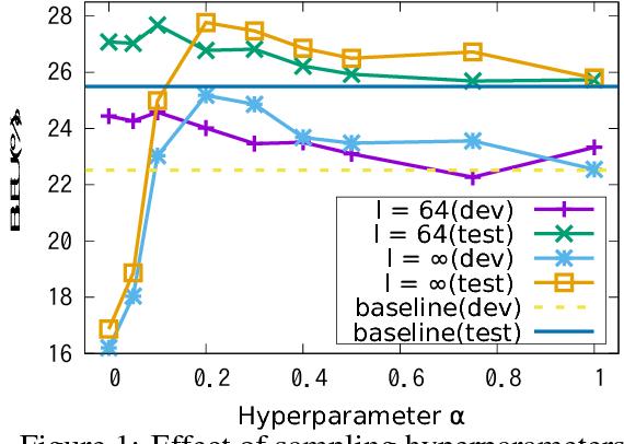 Figure 2 for Subword Regularization: Improving Neural Network Translation Models with Multiple Subword Candidates