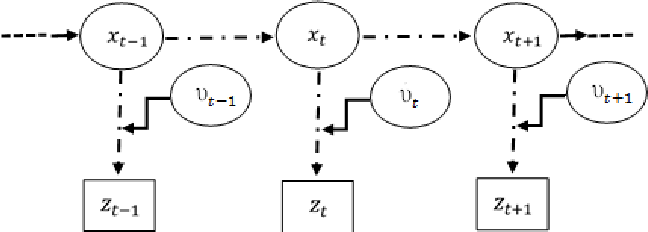 Figure 1 for Variational Bayesian inference of hidden stochastic processes with unknown parameters