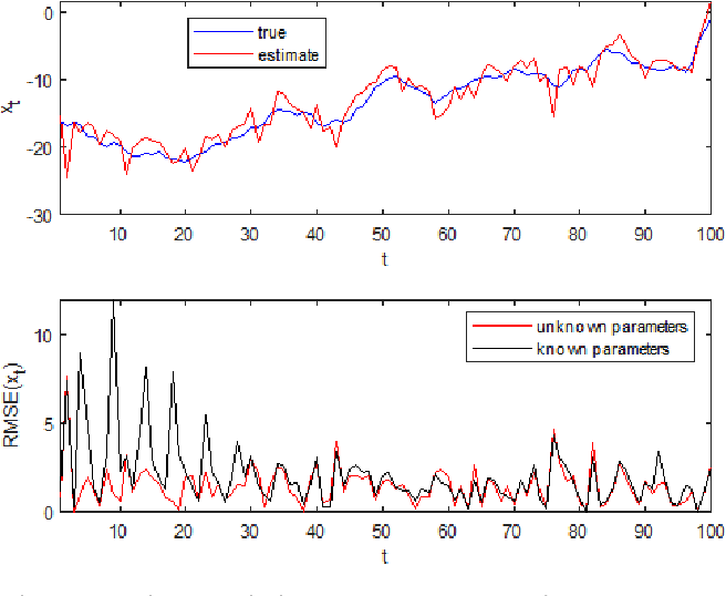 Figure 3 for Variational Bayesian inference of hidden stochastic processes with unknown parameters