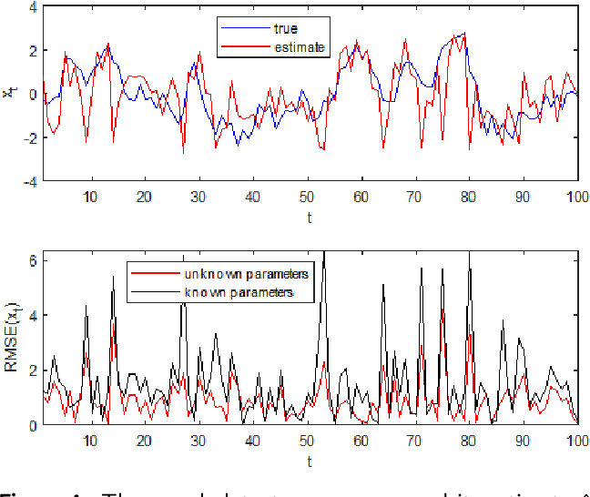 Figure 4 for Variational Bayesian inference of hidden stochastic processes with unknown parameters