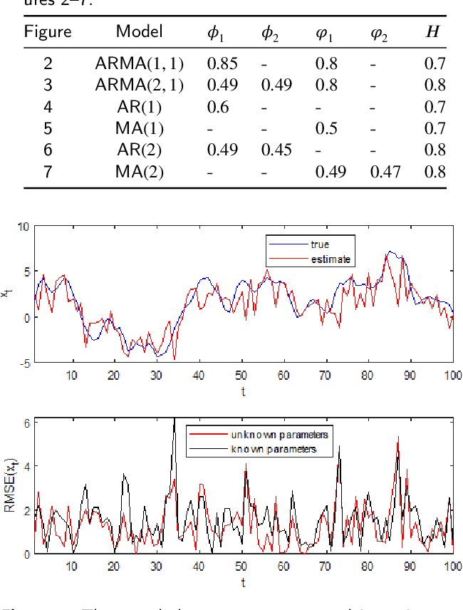 Figure 2 for Variational Bayesian inference of hidden stochastic processes with unknown parameters