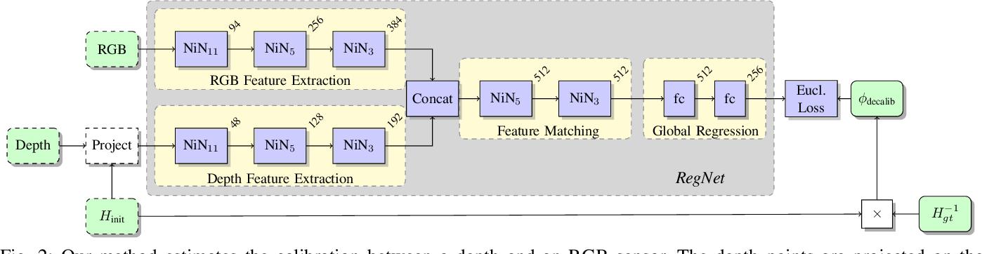 Figure 2 for RegNet: Multimodal Sensor Registration Using Deep Neural Networks