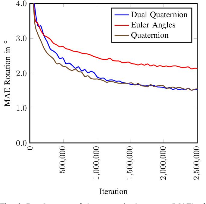 Figure 4 for RegNet: Multimodal Sensor Registration Using Deep Neural Networks