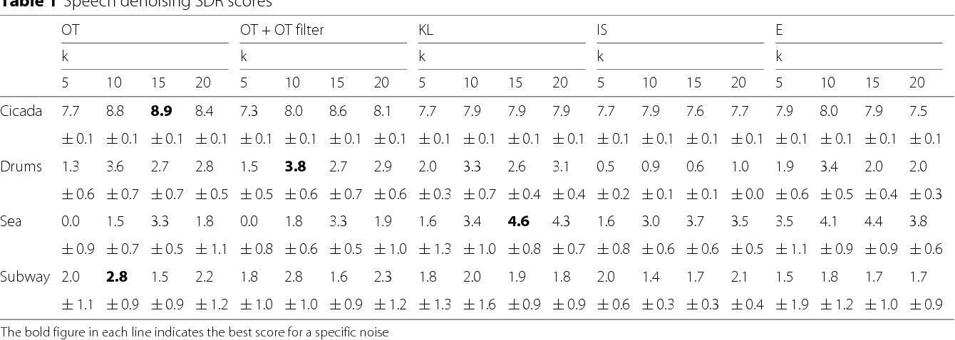 Figure 2 for Blind Source Separation with Optimal Transport Non-negative Matrix Factorization