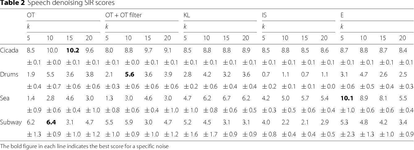 Figure 4 for Blind Source Separation with Optimal Transport Non-negative Matrix Factorization