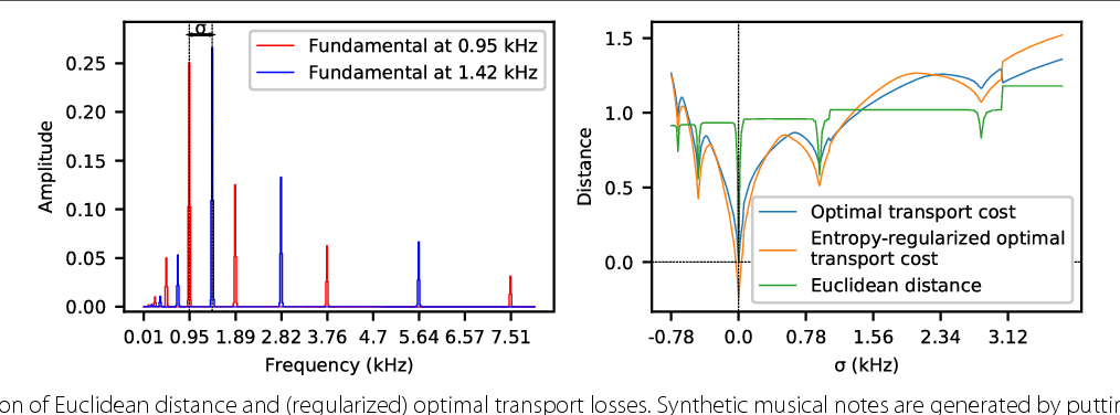 Figure 1 for Blind Source Separation with Optimal Transport Non-negative Matrix Factorization
