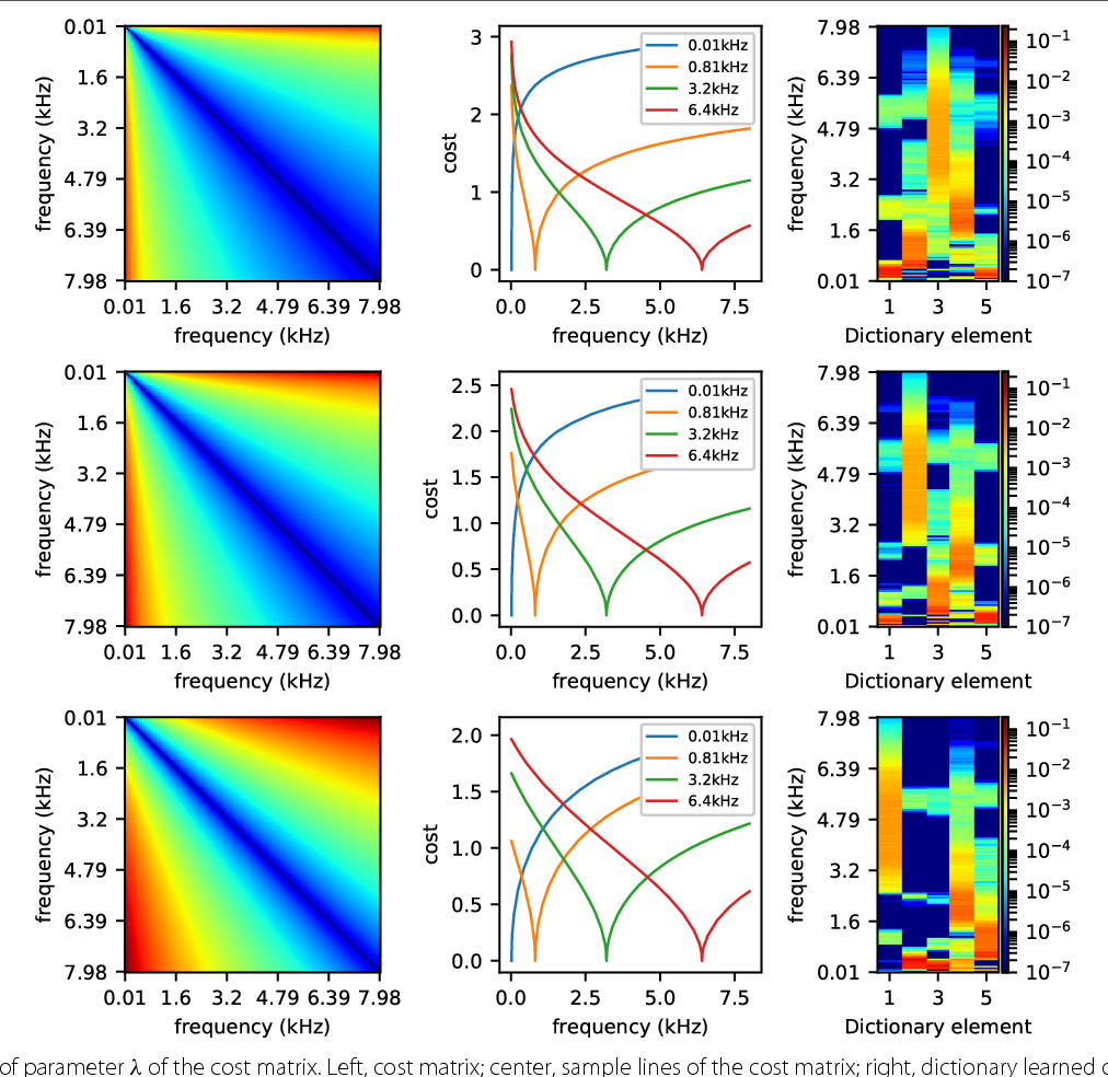 Figure 3 for Blind Source Separation with Optimal Transport Non-negative Matrix Factorization
