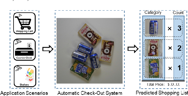 Figure 1 for Data Priming Network for Automatic Check-Out