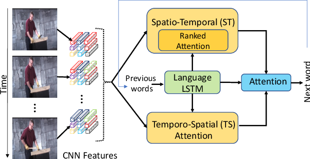Figure 1 for Spatio-Temporal Ranked-Attention Networks for Video Captioning