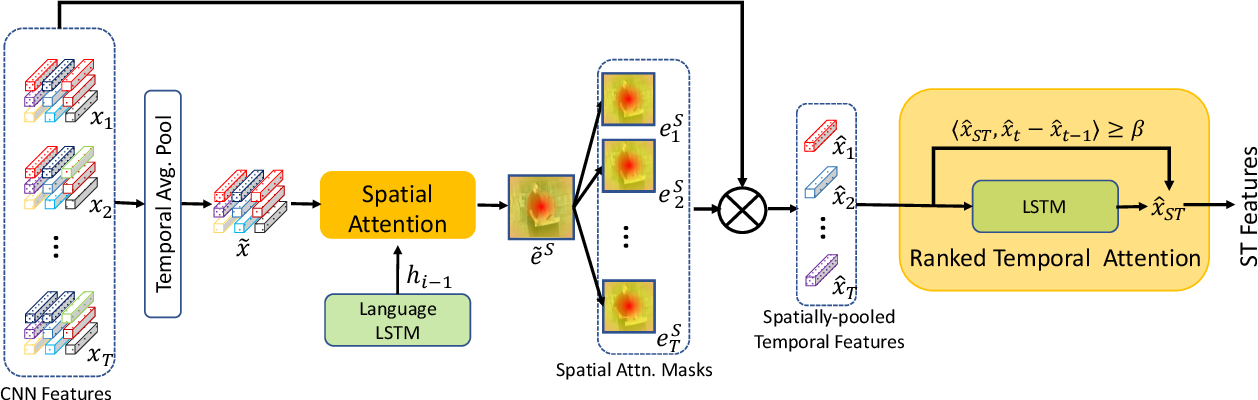 Figure 3 for Spatio-Temporal Ranked-Attention Networks for Video Captioning