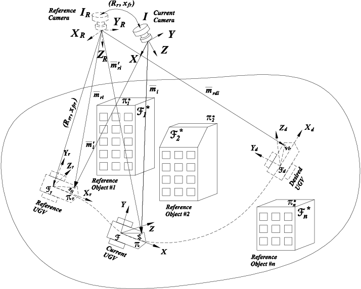 A Daisy Chaining Approach For Vision Based Control And Estimation By