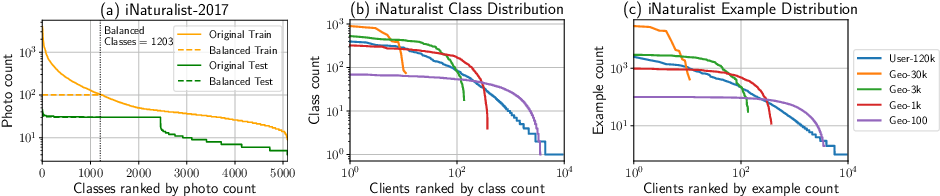 Figure 3 for Federated Visual Classification with Real-World Data Distribution