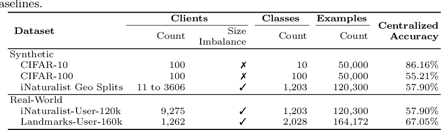 Figure 2 for Federated Visual Classification with Real-World Data Distribution