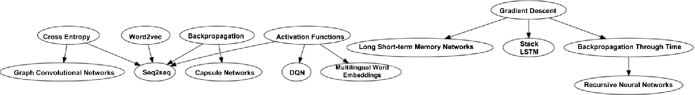 Figure 4 for What Should I Learn First: Introducing LectureBank for NLP Education and Prerequisite Chain Learning