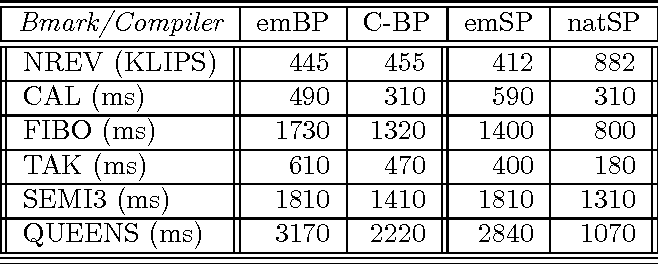 Figure 1: Performance of emulated (emBP) and partially C-ified BinProlog 3.22 (C-BP) compared to emulated (emSP) and native (natSP) SICStus 2.1 9 on a Sparc 10/20).