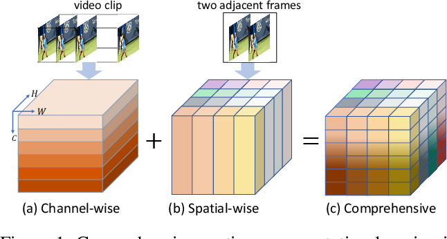 Figure 1 for Learning Comprehensive Motion Representation for Action Recognition