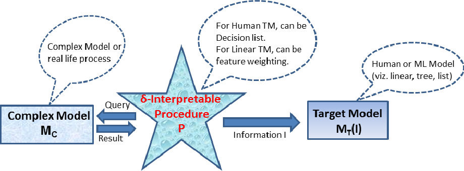 Figure 1 for TIP: Typifying the Interpretability of Procedures