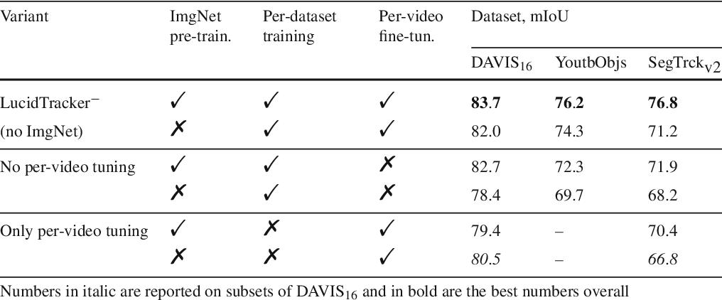 Figure 4 for Lucid Data Dreaming for Multiple Object Tracking
