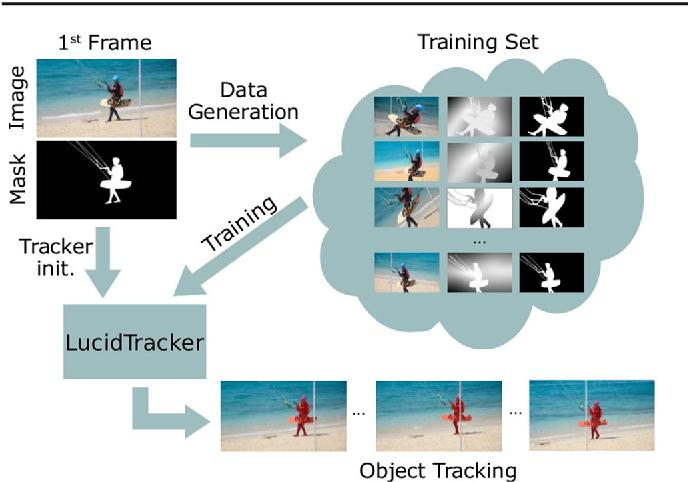 Figure 1 for Lucid Data Dreaming for Multiple Object Tracking
