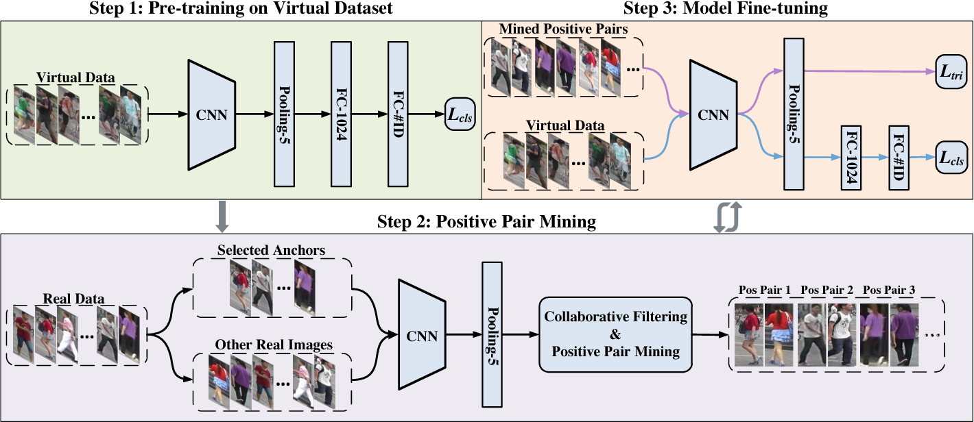 Figure 1 for Leveraging Virtual and Real Person for Unsupervised Person Re-identification